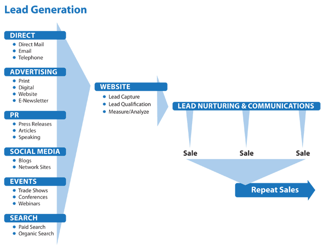a lead generation process of medical Lead generation describes the marketing process of stimulating and capturing  interest in a product or service for the purpose of developing sales pipeline.