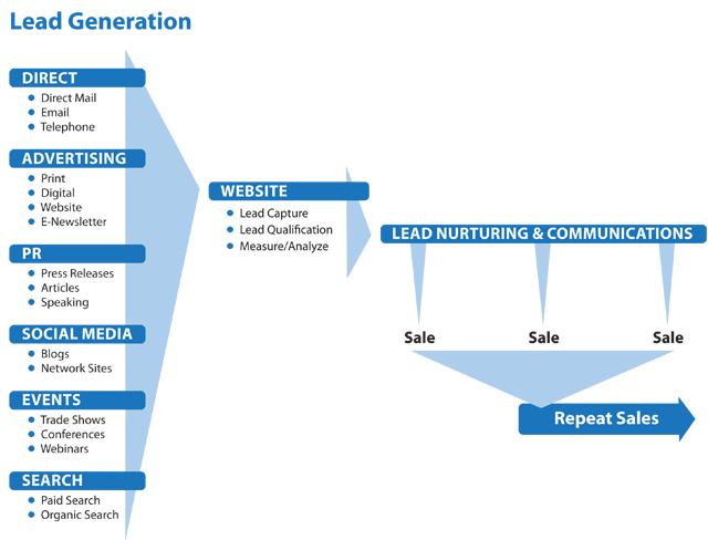 lead-gen-chart