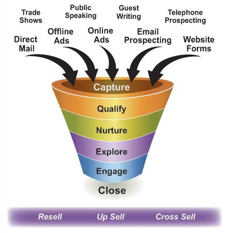 How To Build A Sales Lead Funnel