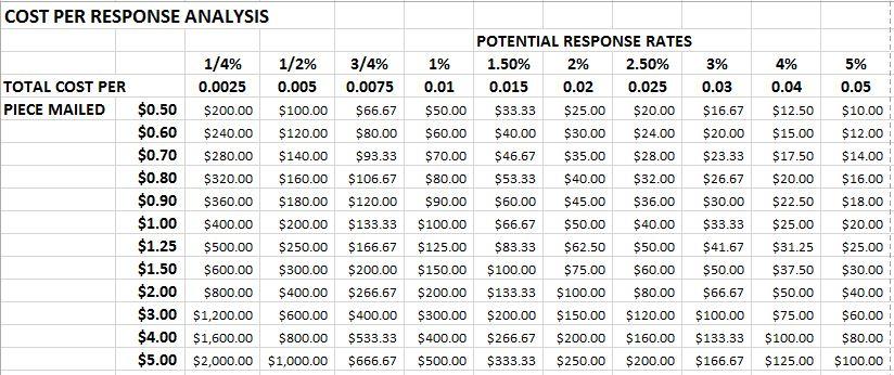 Cost per Response Analysis