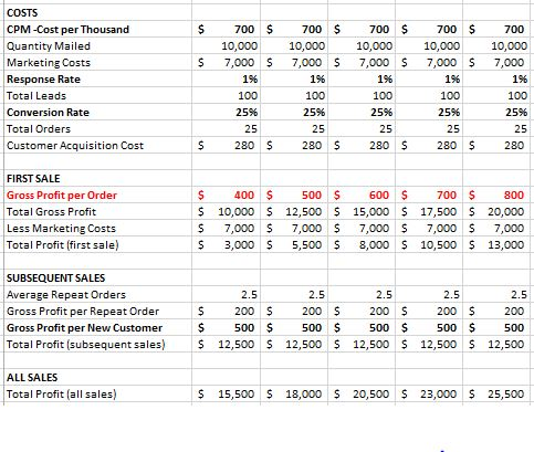 Sample -Gross Profit per Order.2JPG